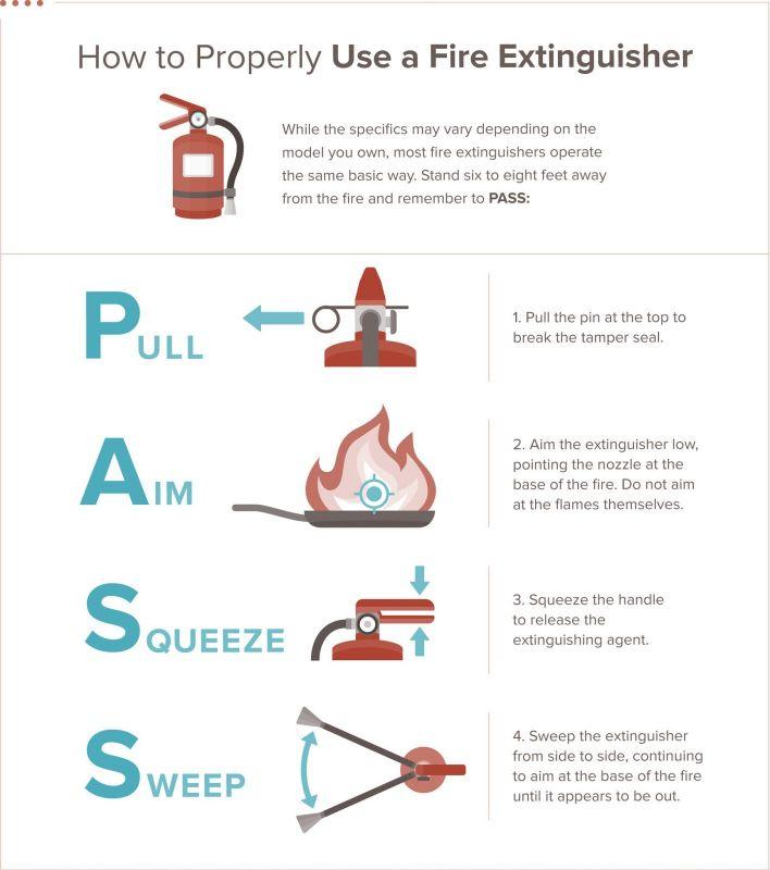 Các bước kiểm tra bình chữa cháy